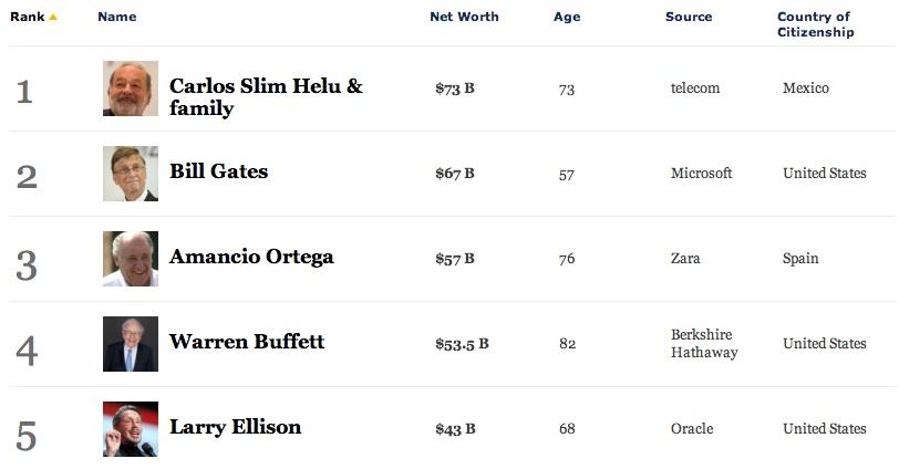 Самые богатые люди в мире 2017-2018