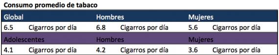 Fuente/ Encuentra Nacional de Adicciones 2011