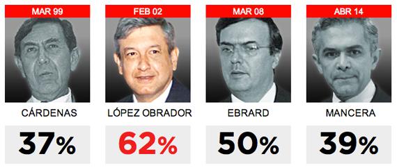 Gráfico realizado por Reforma