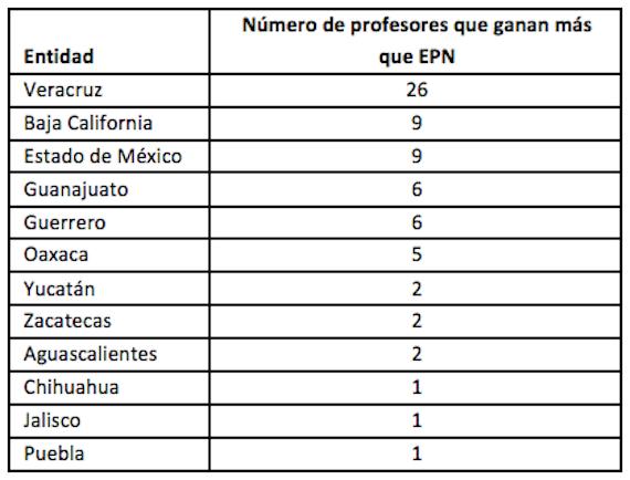 70 maestros ganan más que EPN: IMCO; 1,440 nacieron el 12 de ...