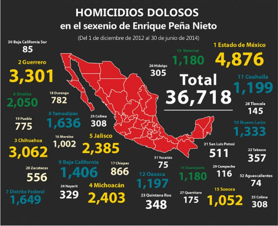 El Edomex apraece como uno de los estados con mayor número de homicidios. Infografía: Zeta