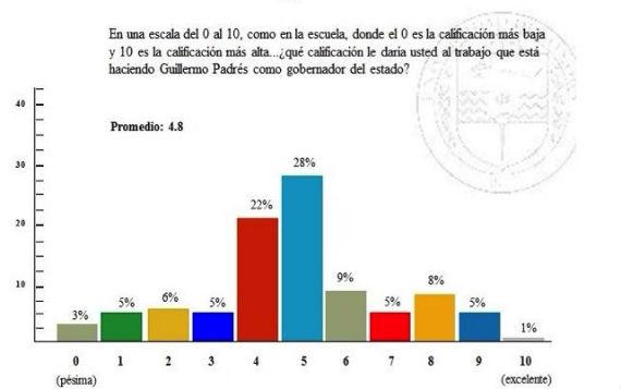 La mayoría de la población en Sonora reprueba a Padrés. Imagen: Captura de pantalla