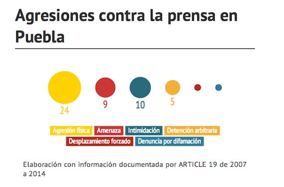 La organización Artículo 19 ha documentado 52 agresiones de 2007 a la fecha en el estado de Puebla. Gráfico: Artículo 19