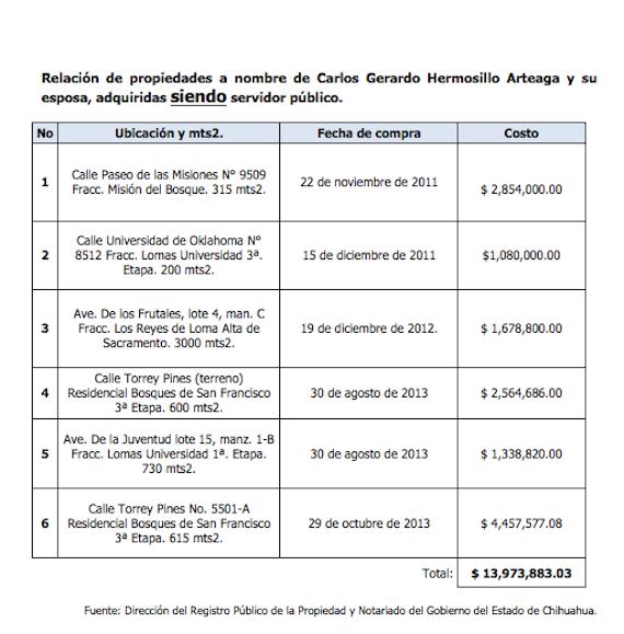 La dirigencia estatal del PAN detalló su denuncia en base a datos del Portal de trasparencia de información pública de oficio de Gobierno del Estado de Chihuahua. Foto: Especial.