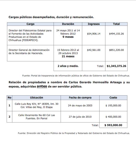 Arteaga percibió como funcionario público ingresos por un millón 345 mil 375 pesos. Foto: Especial.