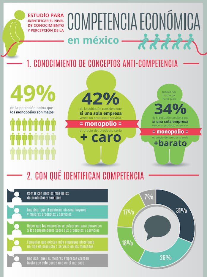 El 50% de mexicanos ignora qu� es un monopolio: estudio; lo ligan ...