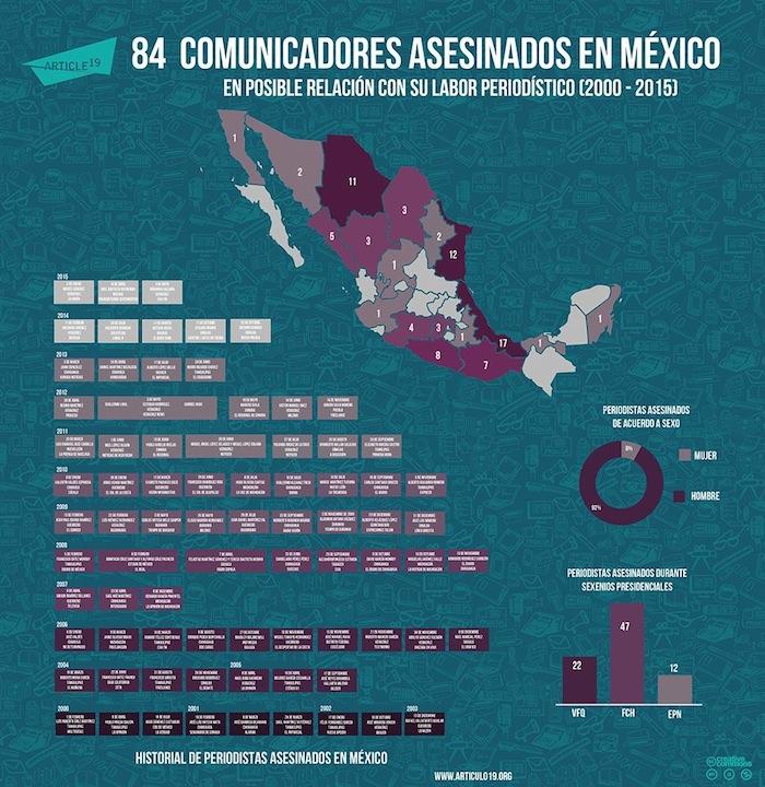 Veracruz y Oaxaca, estados letales para practicar el periodismo Foto: Artículo 19