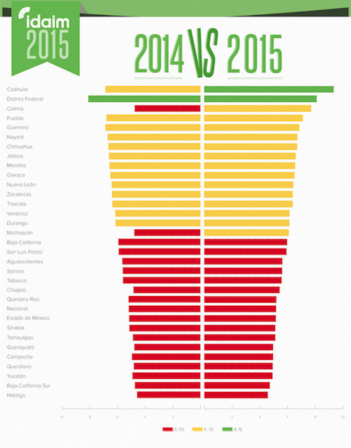 Entre estas 17 leyes reprobadas, 16 fueron reformadas de 2007 a la fecha. Foto: Fundar.