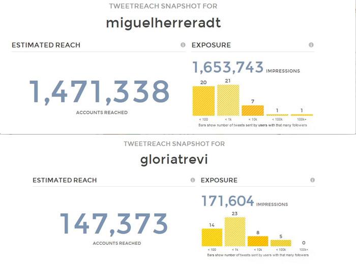 """Comparativo de los alcances en Twitter de """"El Piojo"""" Herrera y Gloria Trevi. Imagen: Especial"""