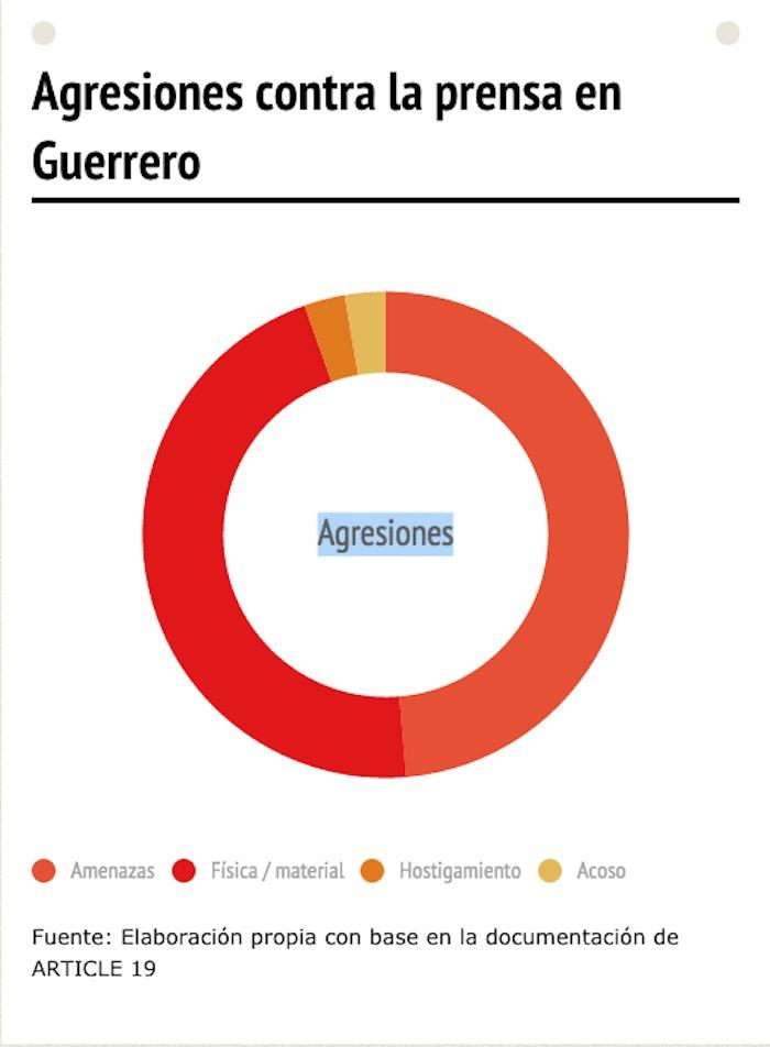 Guerrero fue la entidad con mayor número de agresiones. Imagen: Artículo 19.