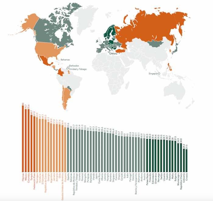 México es el segundo país con el índice más alto de impunidad. Foto: IGI
