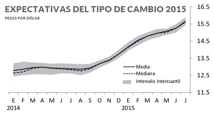 Los Istas Económicos Estimaron Que En Promedio El Objetivo Del Banco De México Para La Tasa Fondeo Interbancario Permanezca Niveles Cercanos Al