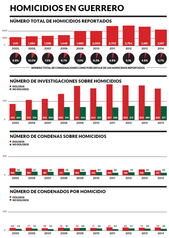 """Fuente: Informe """"Justicia fallida en el estado de Guerrero"""""""