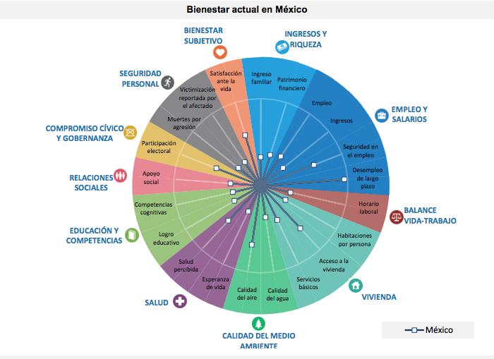 Imagen de la OCDE que muestra su estadísticas en el informe ¿Cómo va la vida? 2015