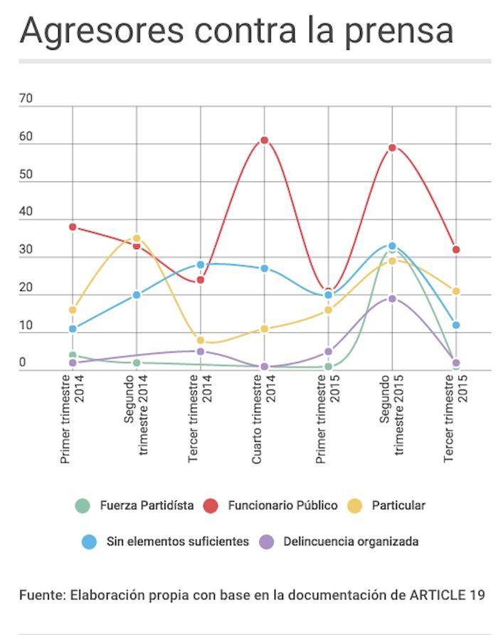 El informe indica que en los últimos siete trimestres los funcionarios públicos han sido los principales agresores contra periodistas. Gráfico: Artículo 19.
