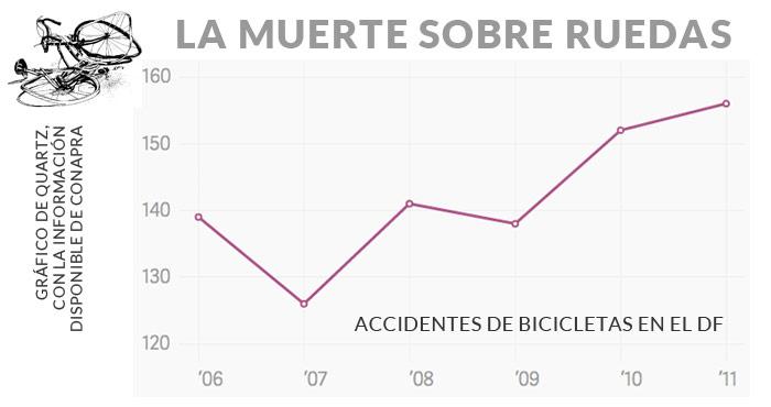 """""""Los datos no hablan sobre el número de ciclistas muertos o heridos [en el DF], pero los accidentes de bicicleta, en general, están en aumento"""", asegura la publicación con sede en NY."""