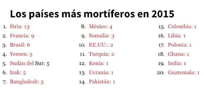 El rancking del CPJ de los países más violentos para los periodistas.