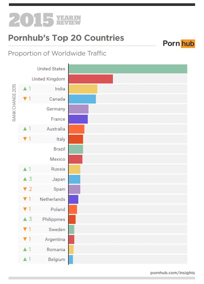 Tabla de países con mayor consumo de porno. Foto: Pornhub