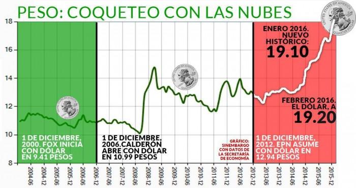 Ciudad De México 10 Febrero Sinembargo El Dólar Cerró Ayer En 19 20 Pesos Por Uno Ventanillas Bancarias Lo Que Significó Un Nuevo Récord