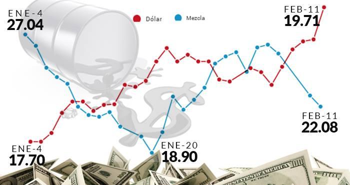 Dólar mezcla mexicana 11 de febrero