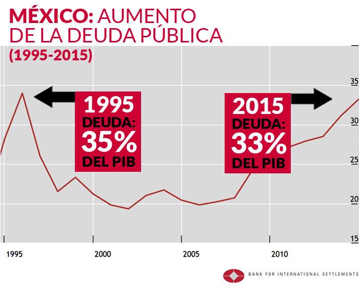 Analistas alertan a México: la deuda pública casi tiene el