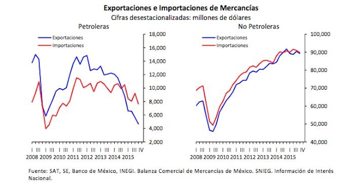 exportaciones-2015