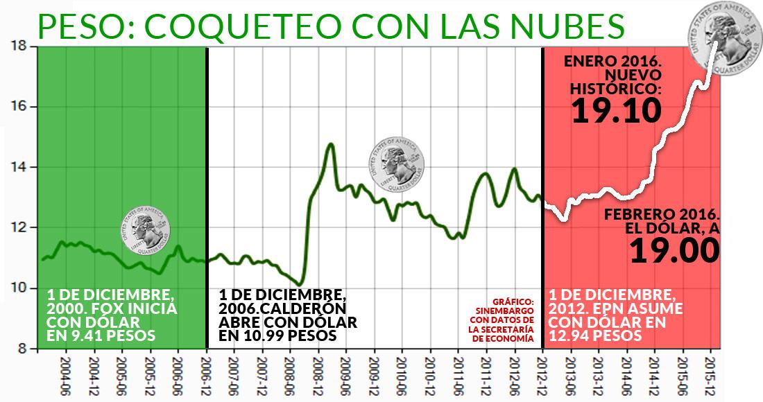 Tipos de cambio y resultados históricos de las subastas, (CF) - Cotización de las divisas que conforman la canasta del DEG y del DEG respecto al Peso swod.info Tipo de cambio .