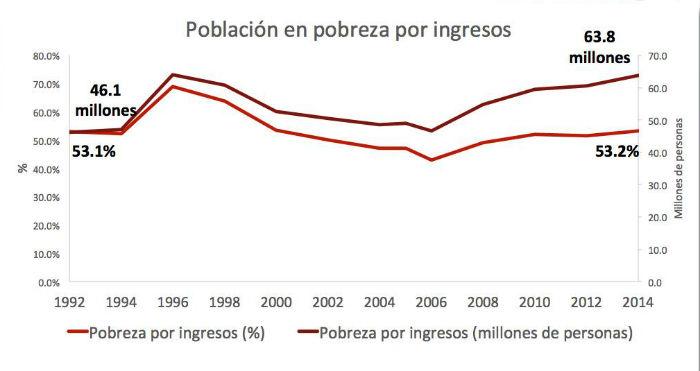 grafico pobreza