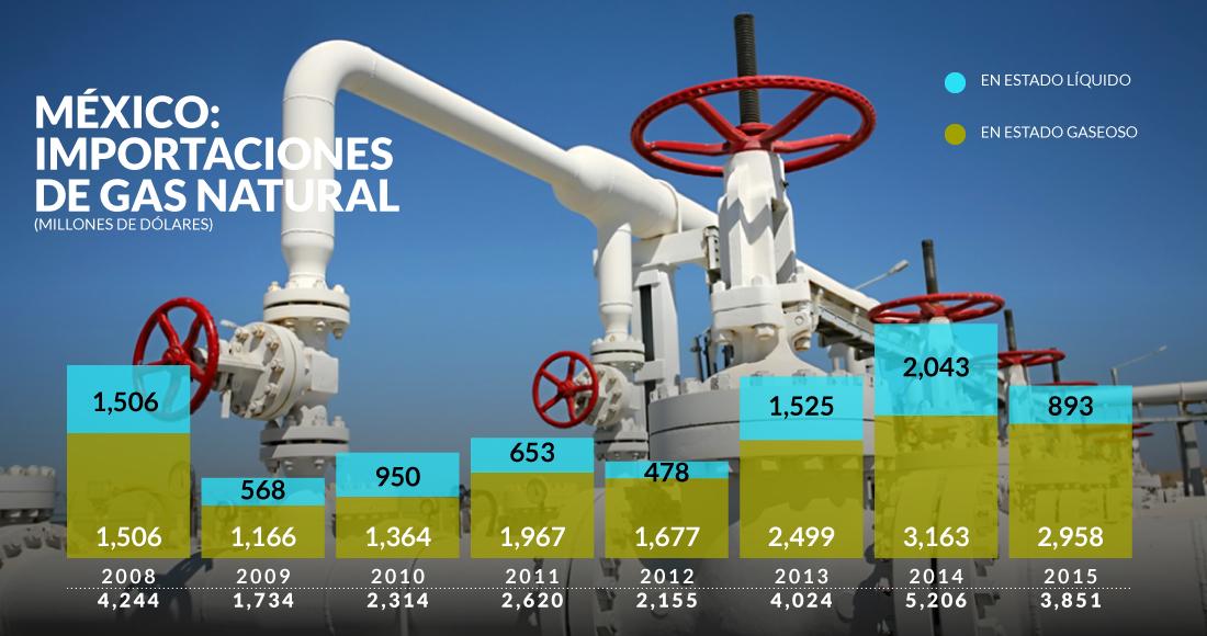 Bien la reforma energ tica para eu exporta r cord - Empresas de reformas en malaga ...
