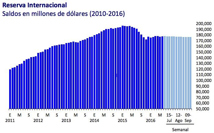 Banxico reporta disminución en la reserva internacional