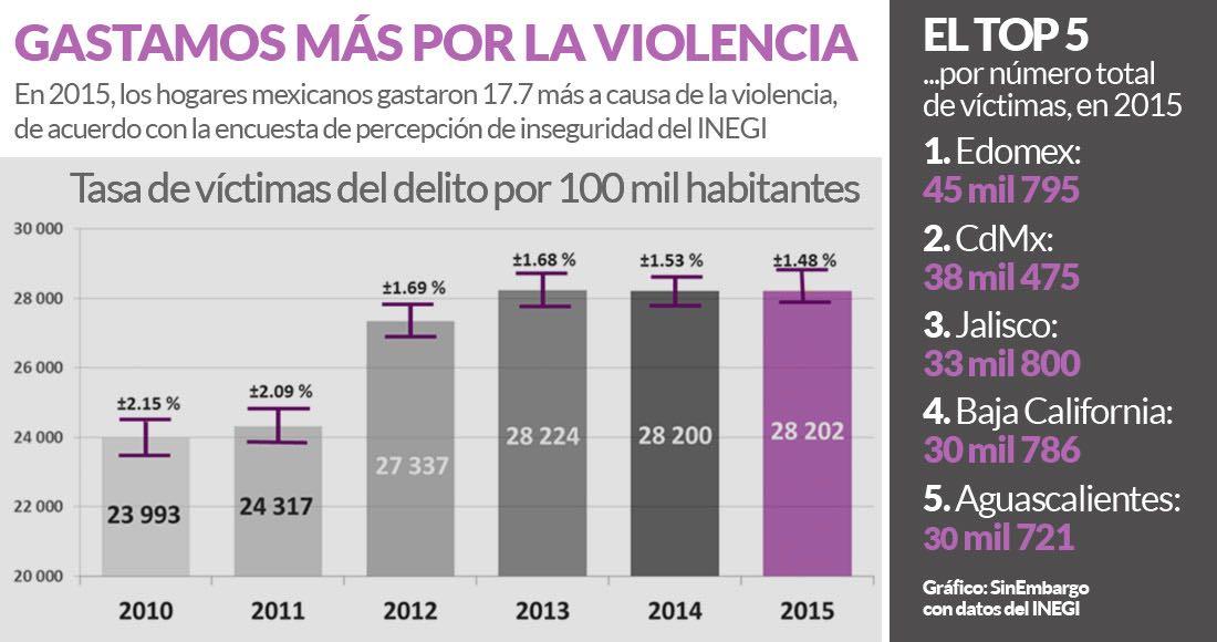 En 2015 se cometieron 29.3 millones de delitos: Inegi