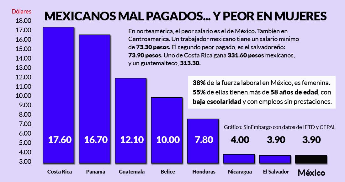 Salario mínimo debe alinearse a la canasta básica: Mancera