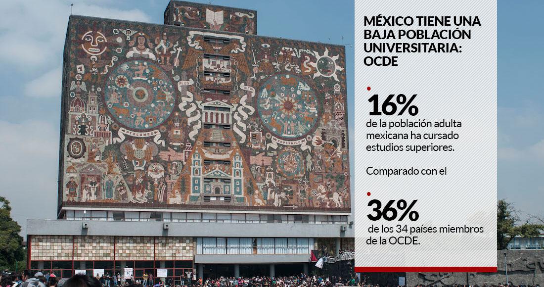 """México es el país con menos estudiantes universitarios  OCDE  los salarios  de maestros son """"competitivos"""" 547152f3ac82b"""