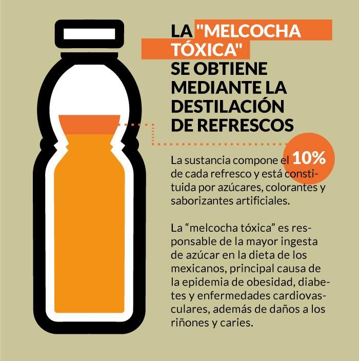 Gráfico: SinEmbargo, con información de la Alianza por la Salud Alimentaria.