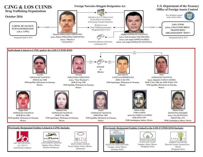 Incluye Departamento del Tesoro a 9 narcos mexicanos en su lista negra
