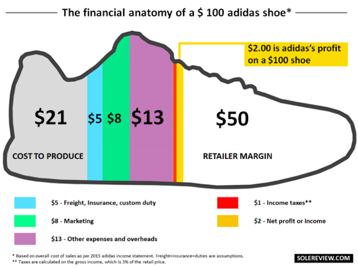 How Much Does A Nike Shoe Designer Make A Year