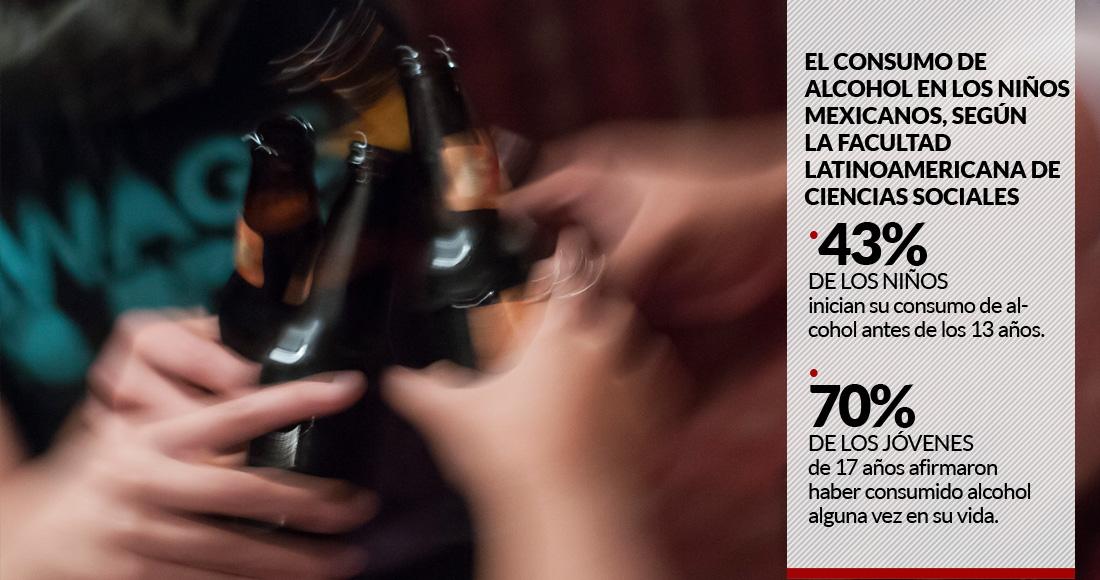 El 43% de los niños mexicanos se inician en el alcohol antes de los 13 años, dice informe de la FLACSO