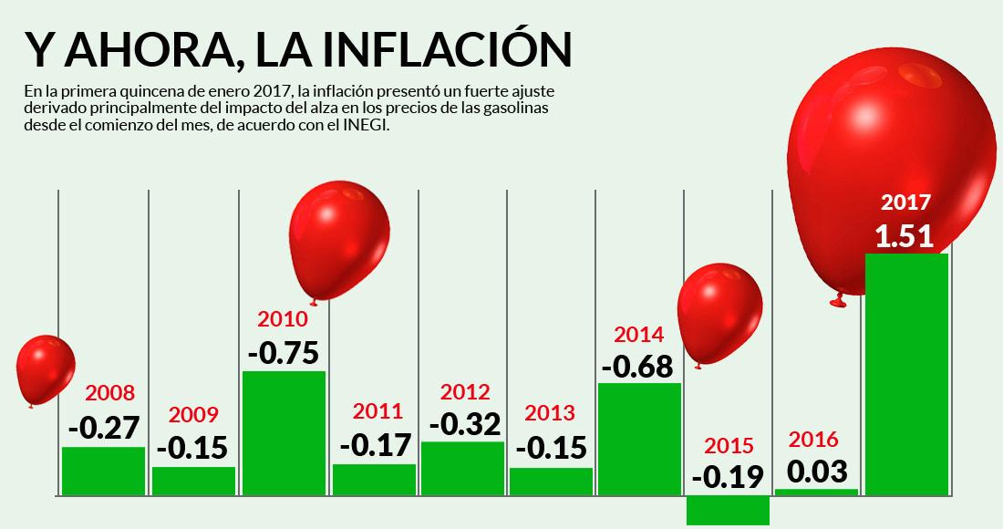 inflacion-2017