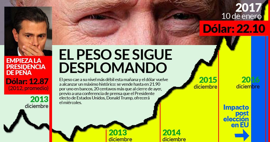El Dólar Cierra En 22 10 Un Nuevo Nivel Histórico Y Bm Ajusta A La Baja Pib De México Para 2017