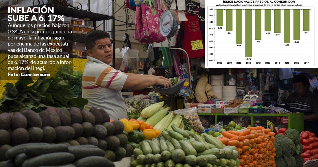 Inflación sube a 6.17% en primera quincena de mayo
