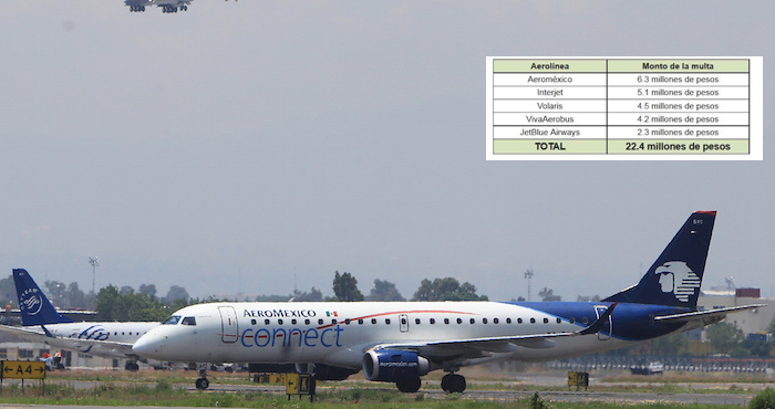 Aplica Profeco multas por 22.4 millones de pesos a cinco aerolíneas