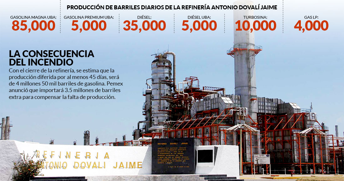Se desploma la producción de petrolíferos