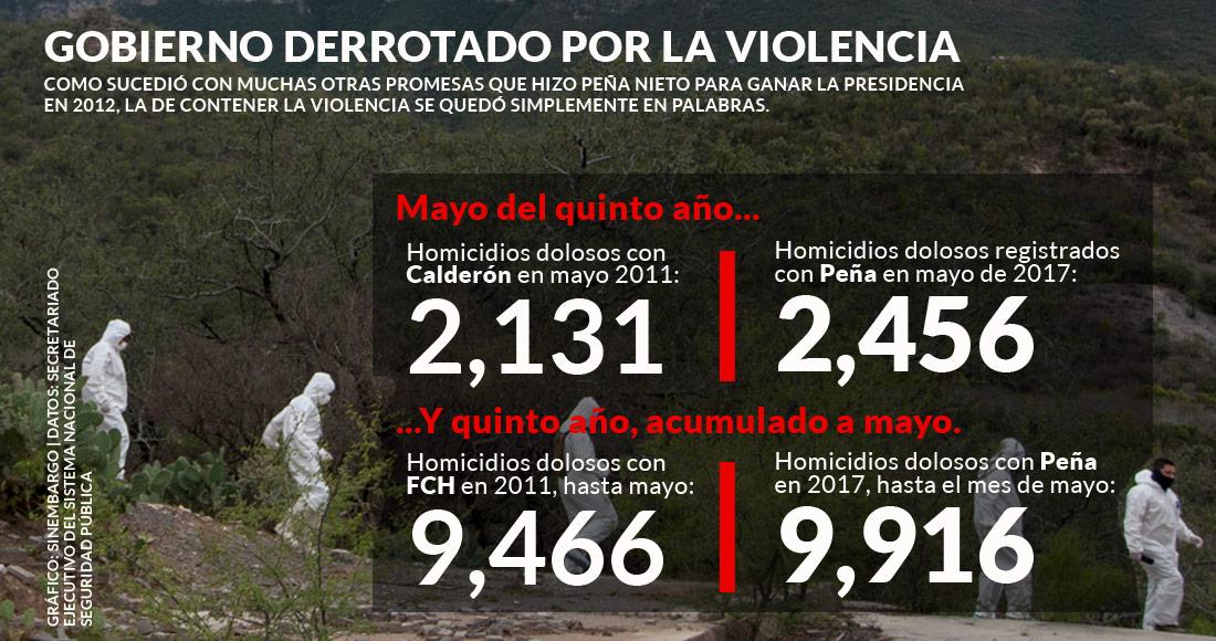 México, con récord de más indagatorias de homicidio doloso
