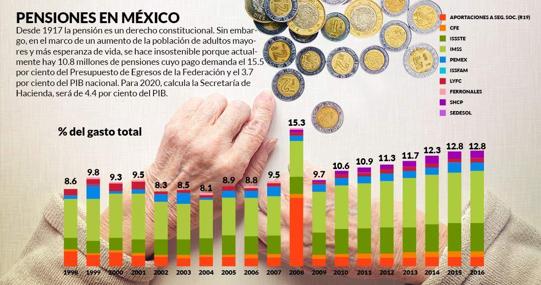 Sistema de pensiones mexicano es desigual, insostenible y sin transparencia