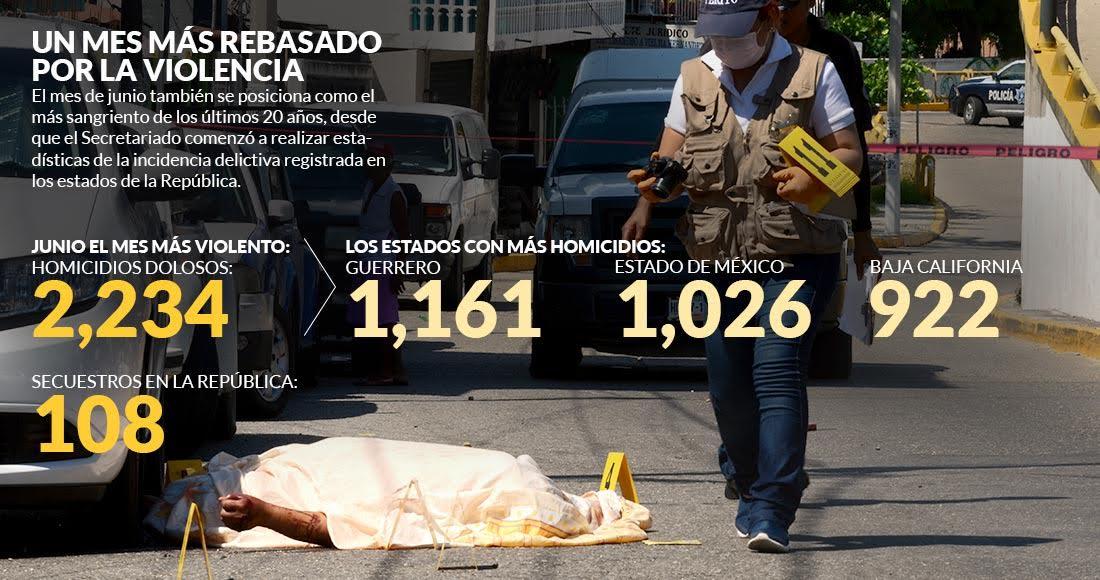 Junio es el mes con más homicidios dolosos en 20 años