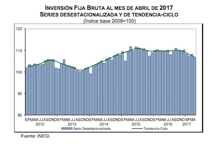 Inversión fija bruta cae 1.3% en abril