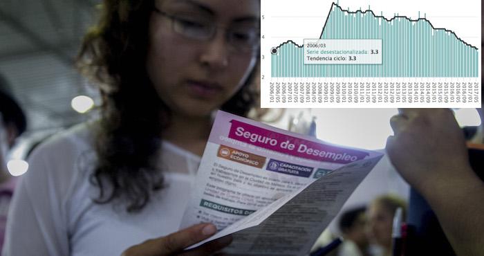 Disminuye tasa de desempleo en México