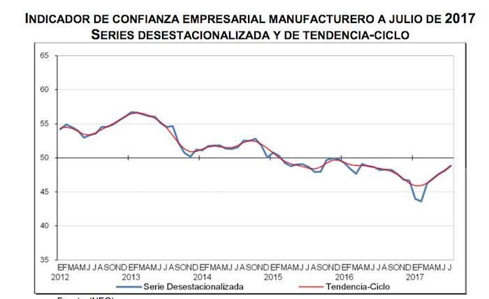 La confianza de los empresarios mexicanos incrementa en julio, reporta el Inegi