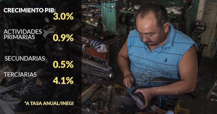Economía crece 1.8% en el segundo trimestre: Inegi