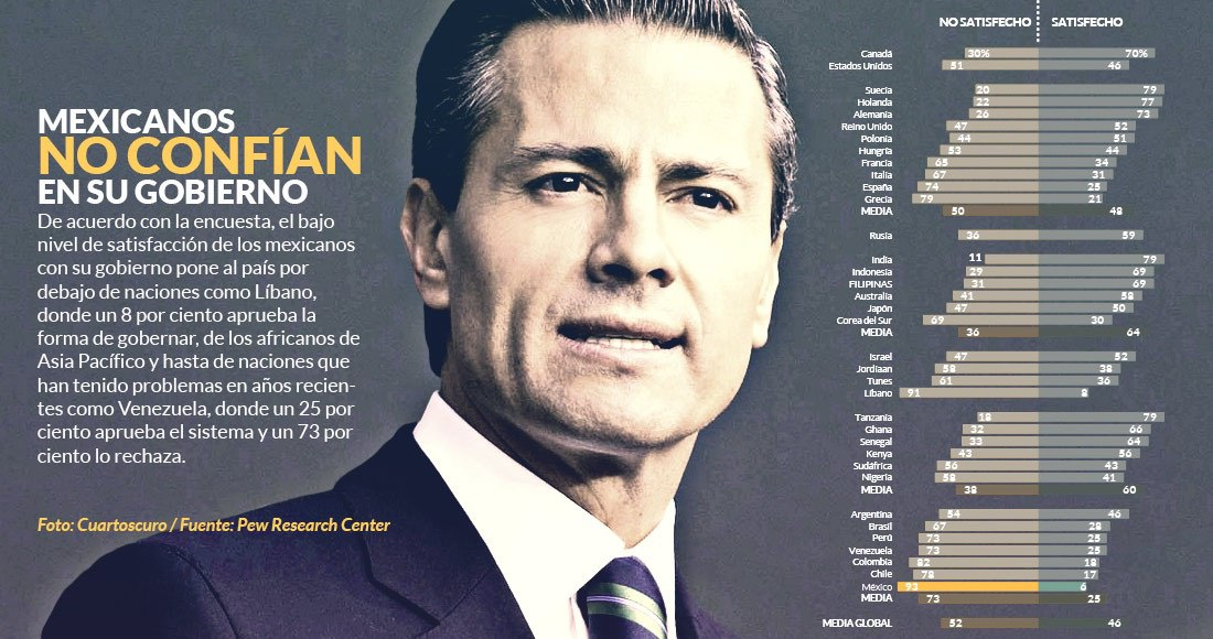 El 93% de los mexicanos en desacuerdo con el sistema democrático
